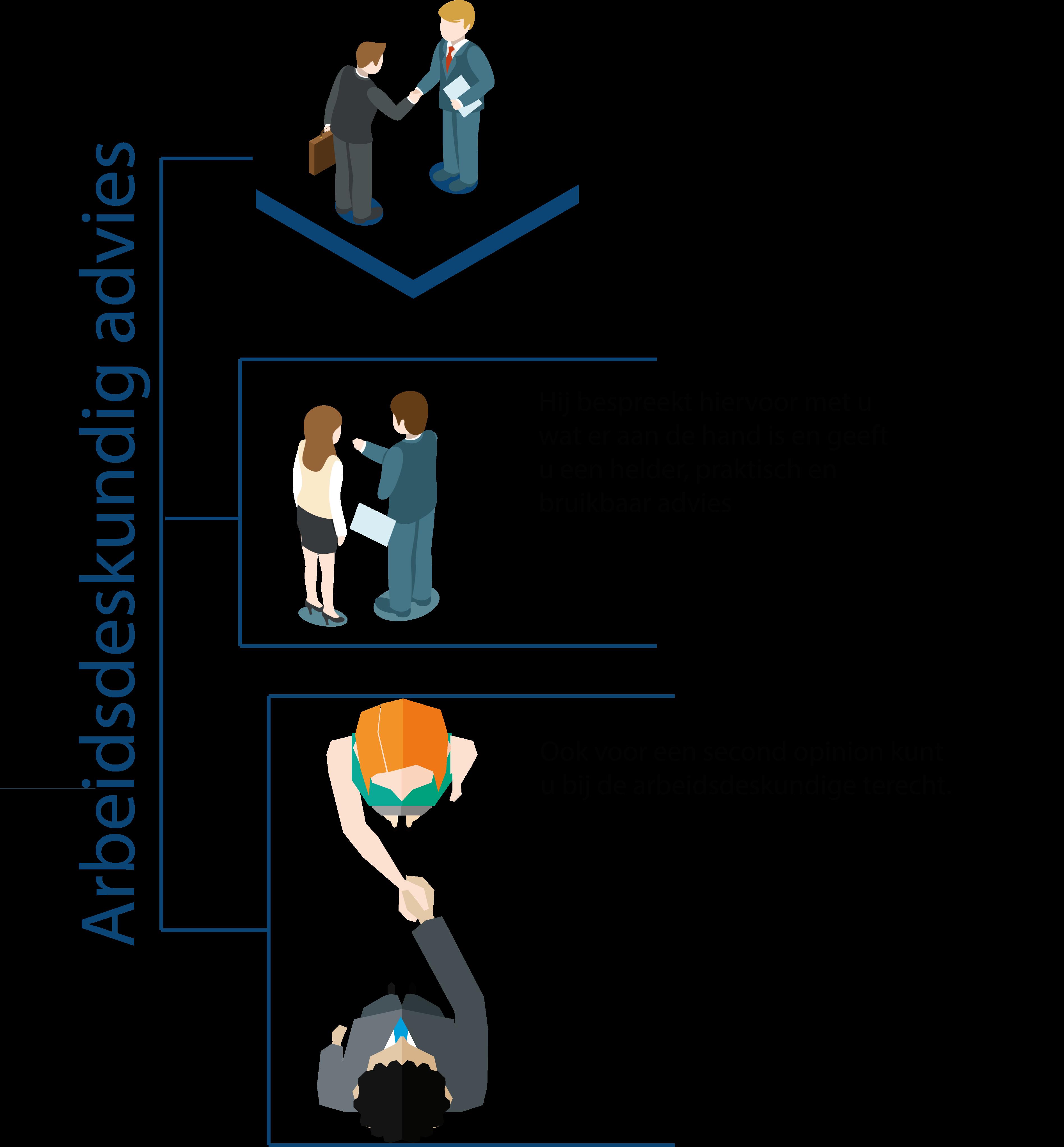 Via het Het ZZP Zorgloket krijgt u werkadvies van een arbeidsdeskundige. De arbeidsdeskundige kijkt wat u nog kan doen en welke aanpassingen er nodig zijn.